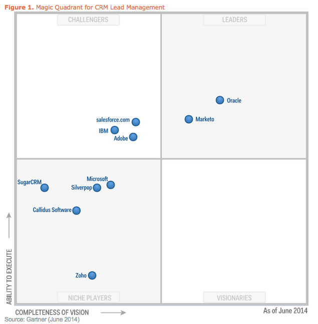 marketing_automation_magic_quadrant