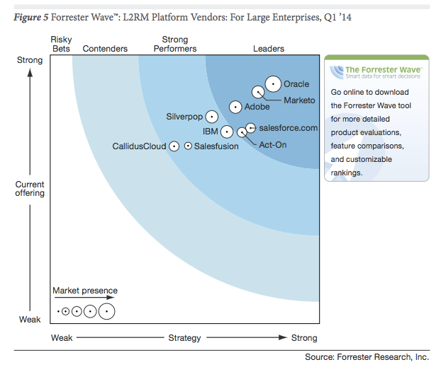 marketing_automation_forrester-1