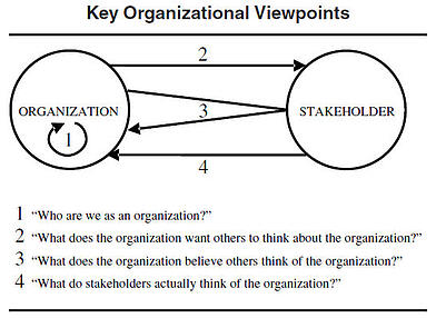 organizational_viewpoints