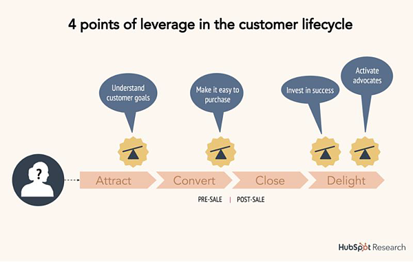 Customer success - lifecycle voorbeeld