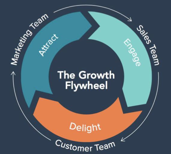 Growth Process
