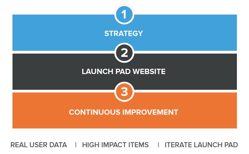 growth driven design framework
