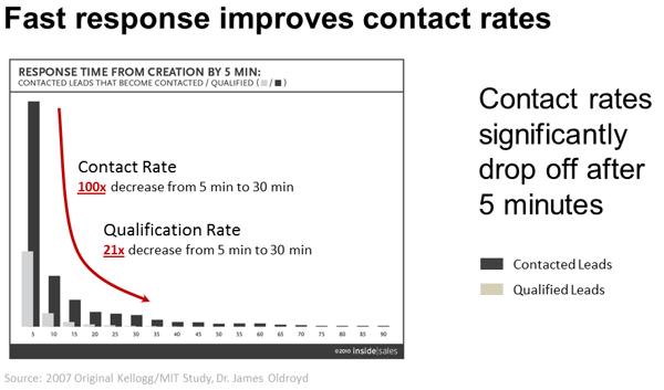 conversational-marketing-speed