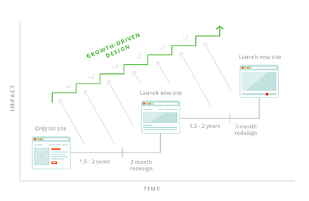 growth_driven_design_graph_v1.png