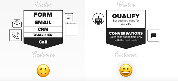 hoe werkt conversational marketing