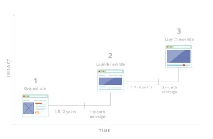 traditional_design_graph_v2.png
