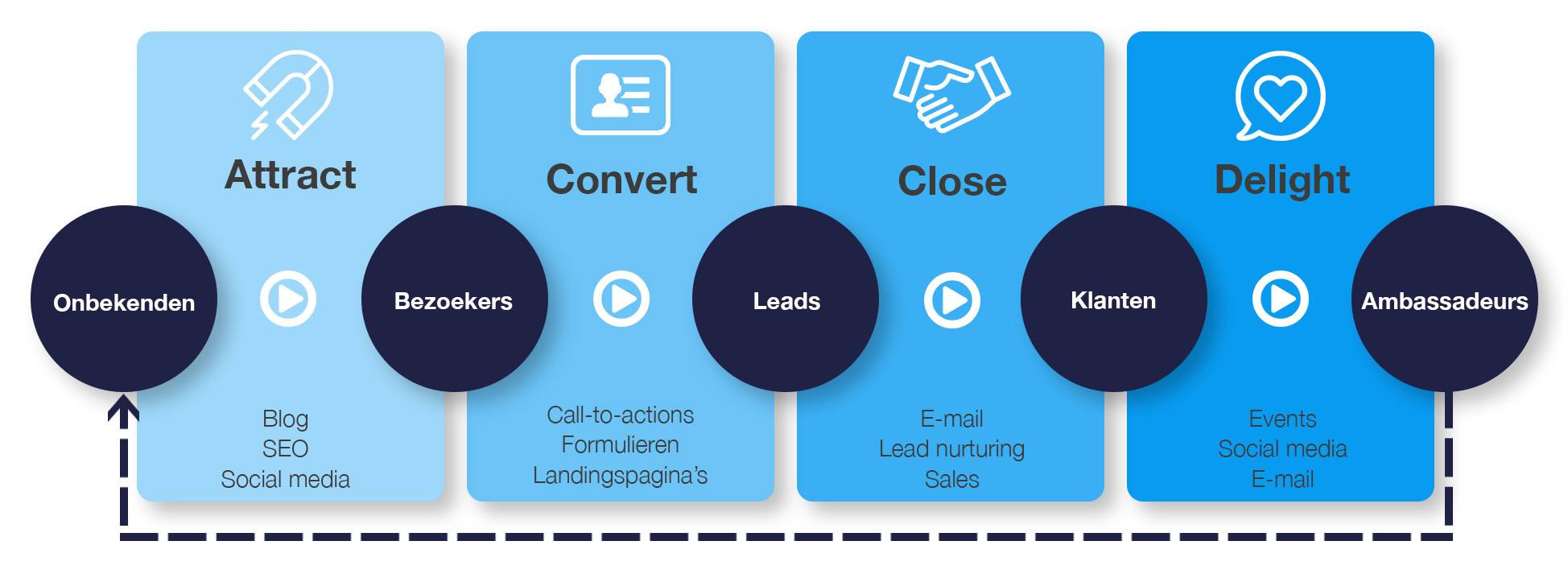HM inbound marketing fases + content.png