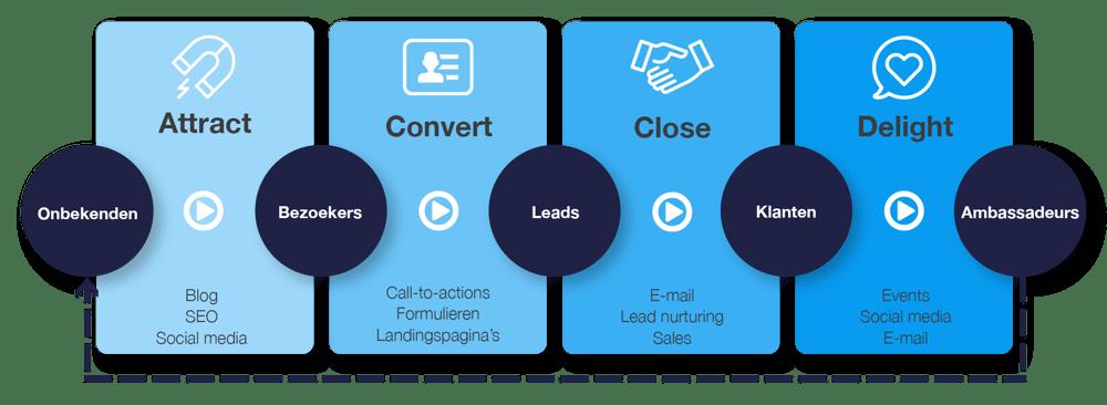 HM inbound marketing fasen + content
