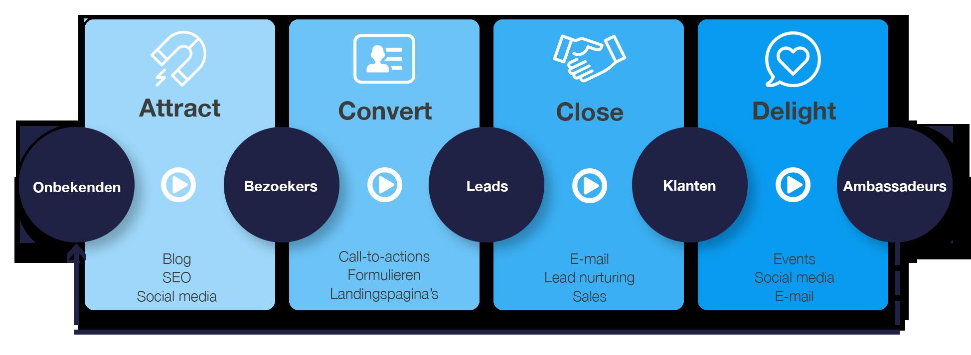 HM inbound marketing fases + content