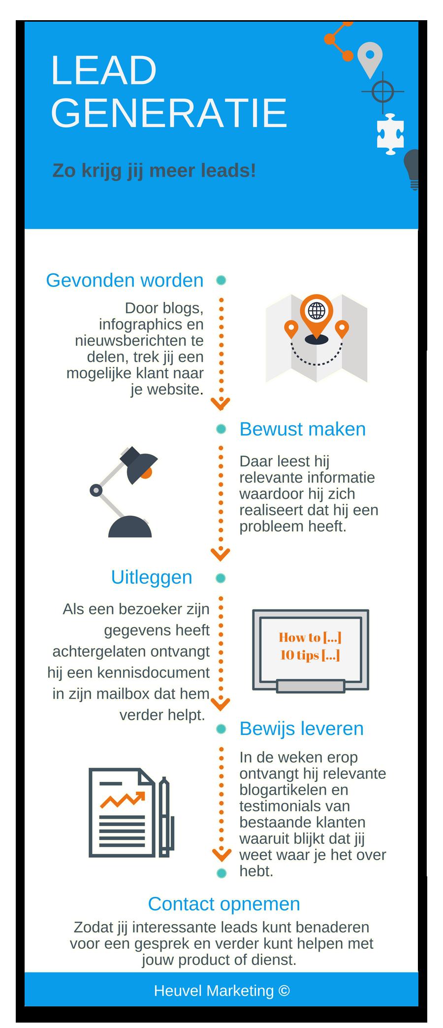 Infographic Lead generatie.png
