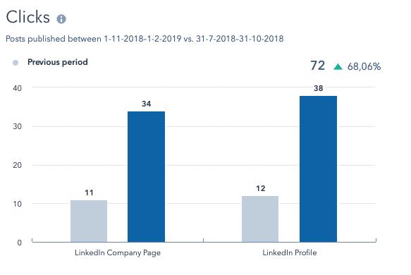 HubSpot Nederland - Social media resultaten - clicks LinkedIn