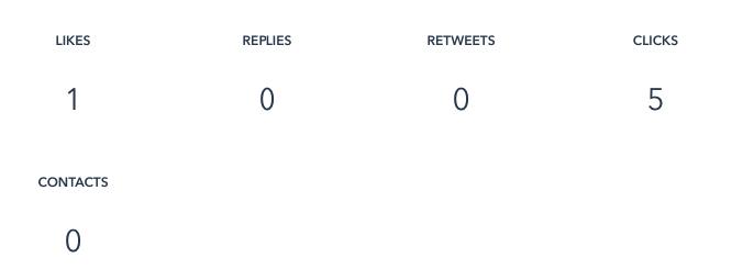 HubSpot Nederland - Social media resultaten